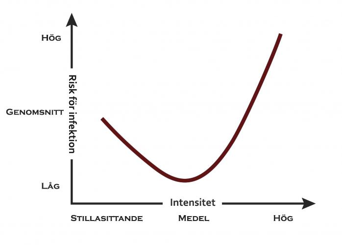 diagram-träning-deff
